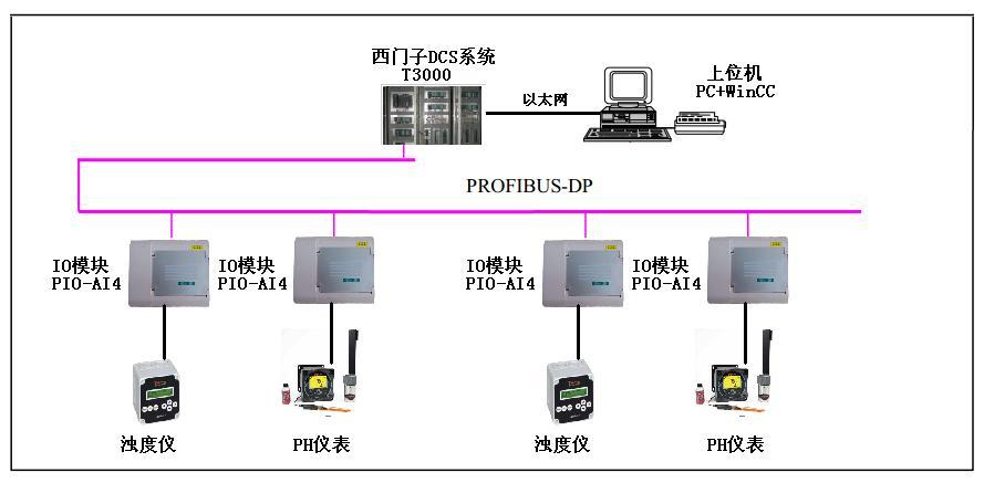 北京鼎实io模块在江苏某火力发电厂中的应用